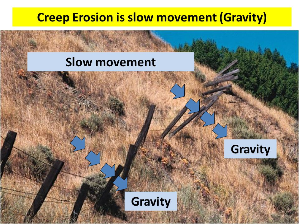 Creep Erosion is slow movement (Gravity)