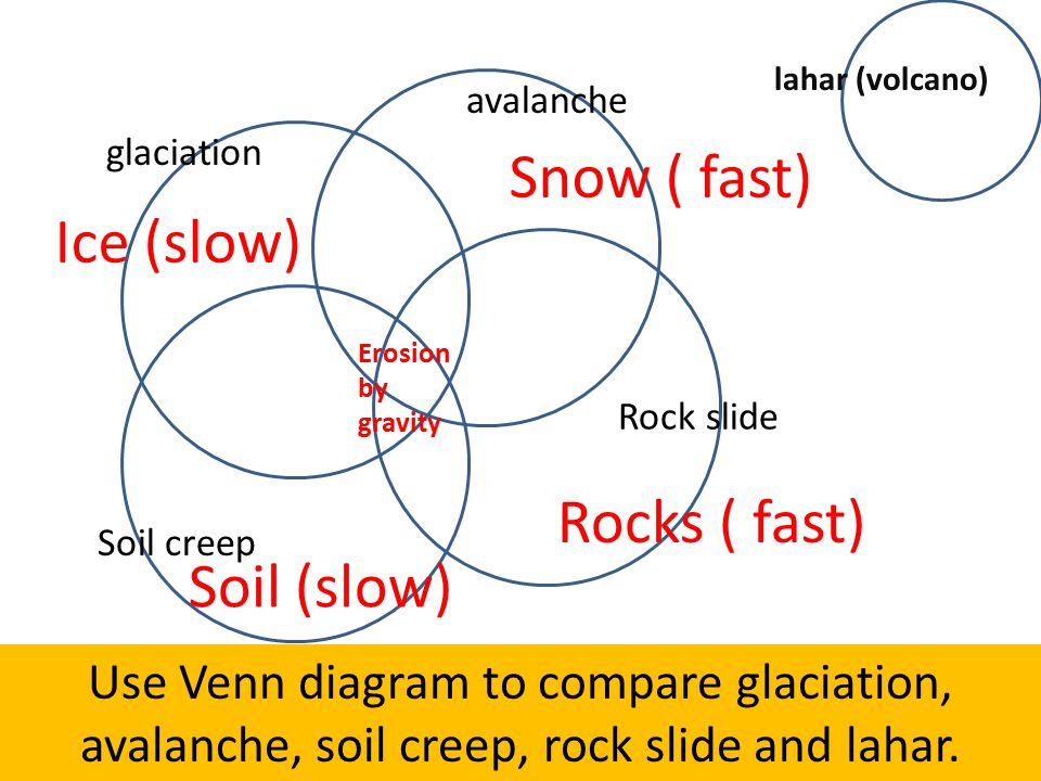 Snow ( fast) Ice (slow) Rocks ( fast) Soil (slow)