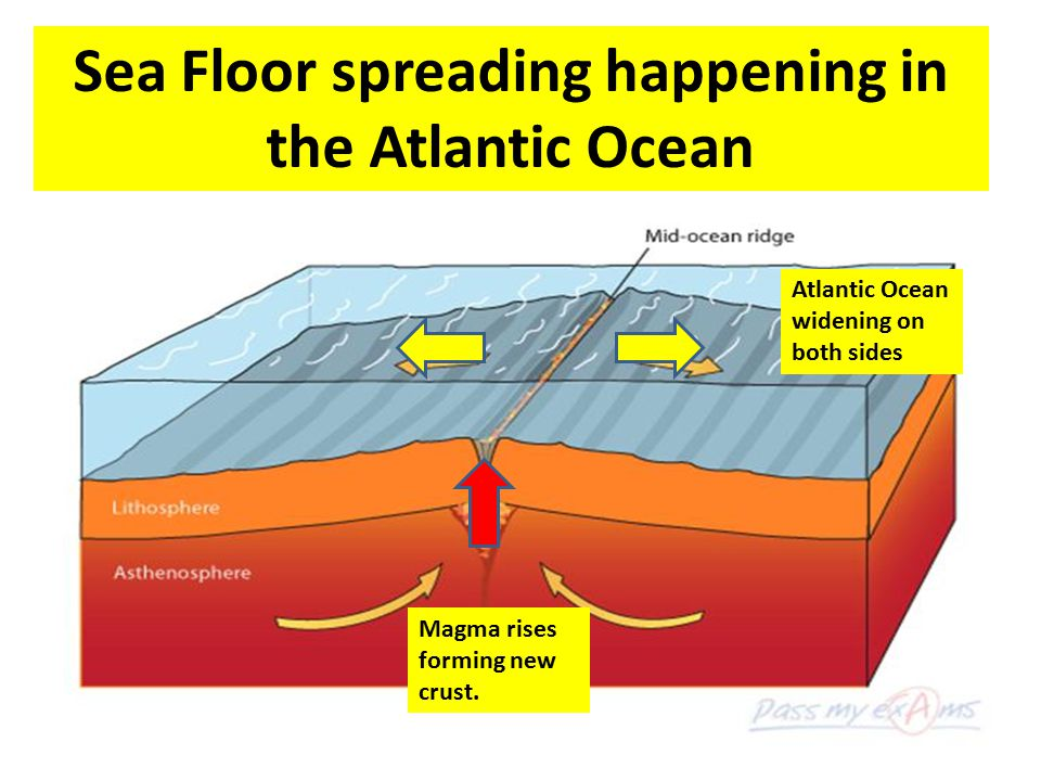 Sea Floor spreading happening in the Atlantic Ocean
