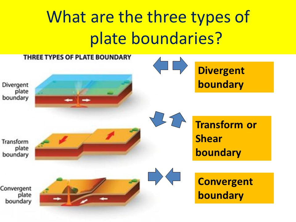 What are the three types of plate boundaries