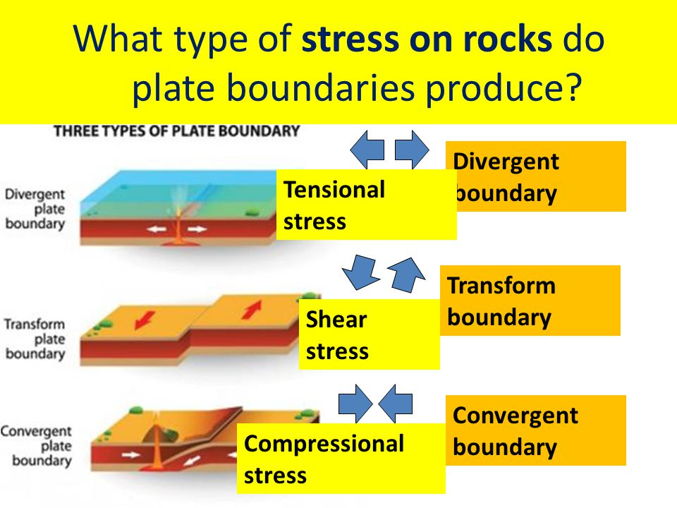 What type of stress on rocks do plate boundaries produce