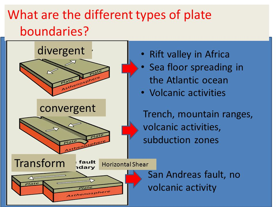 What are the different types of plate boundaries