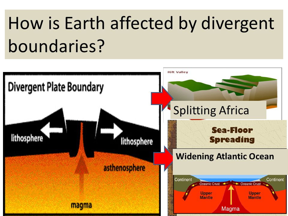 How is Earth affected by divergent boundaries