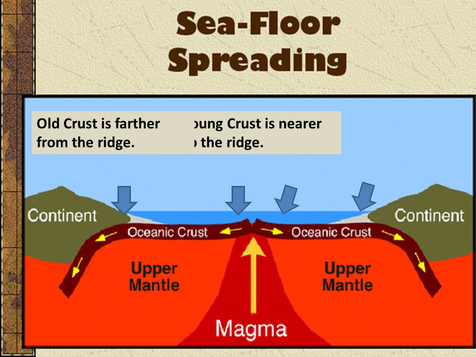 Old Crust is farther from the ridge.
