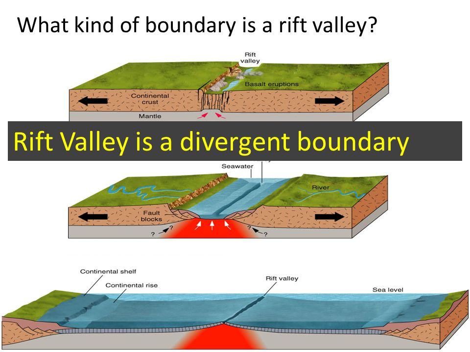 Rift Valley is a divergent boundary