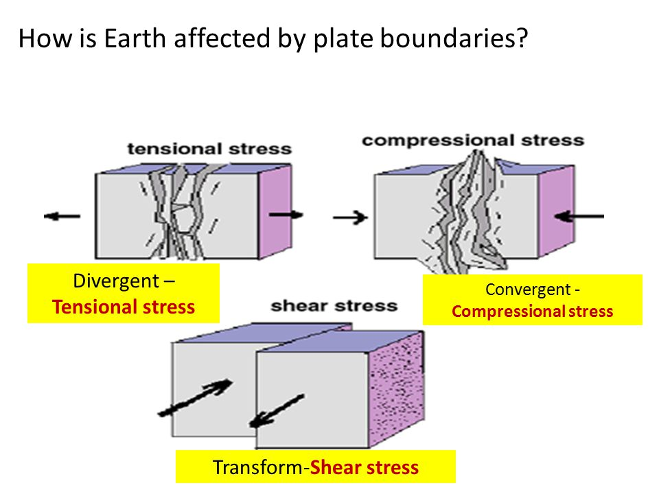How is Earth affected by plate boundaries