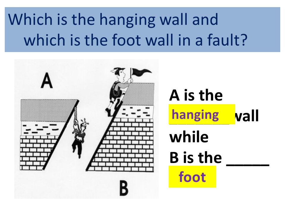 Which is the hanging wall and which is the foot wall in a fault