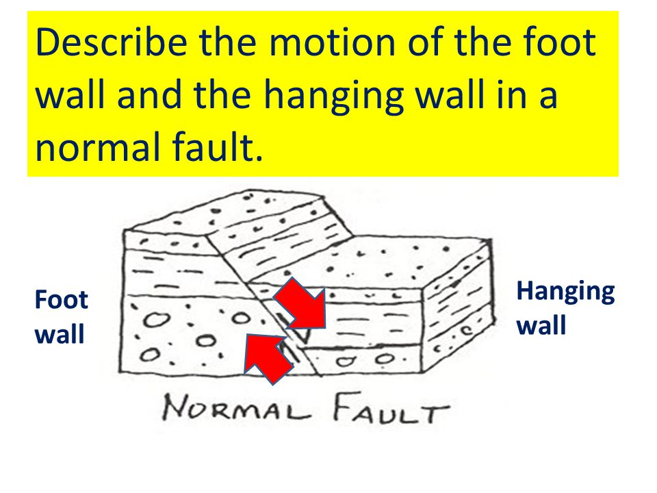 Describe the motion of the foot wall and the hanging wall in a normal fault.
