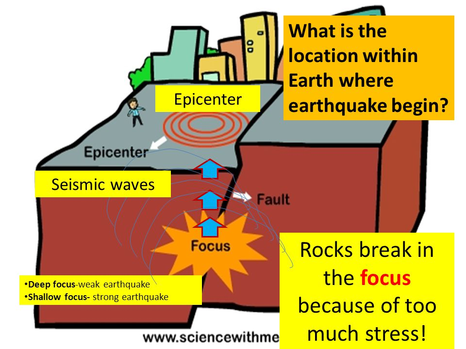 Rocks break in the focus because of too much stress!