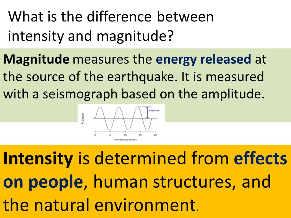 What is the difference between intensity and magnitude