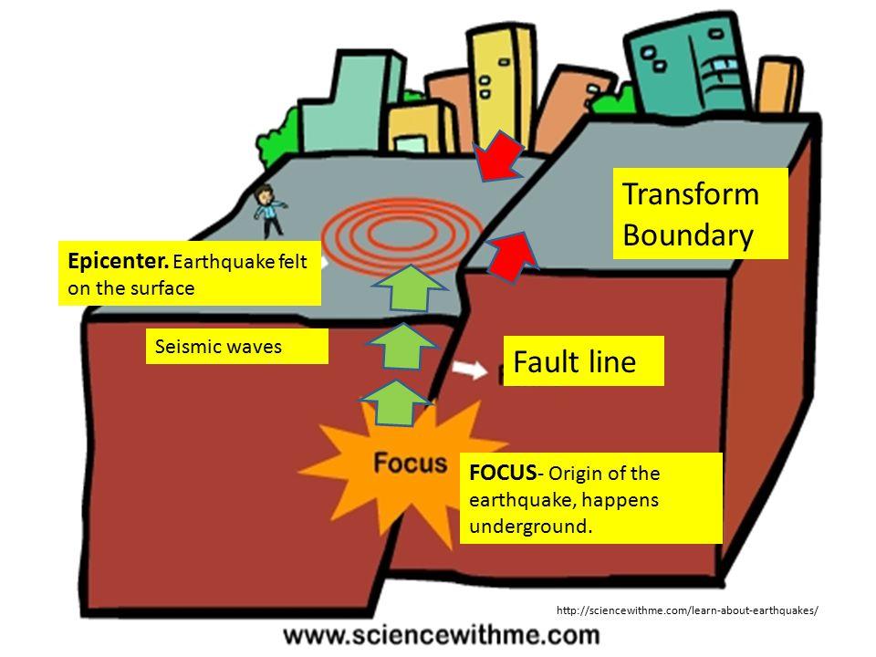 Transform Boundary Fault line