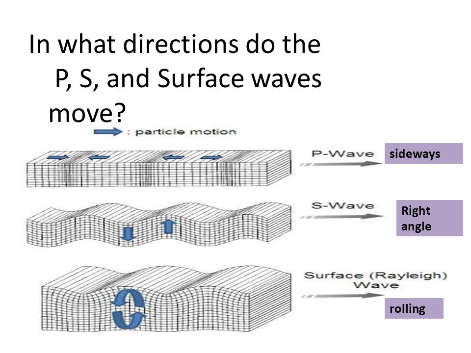 In what directions do the P, S, and Surface waves move