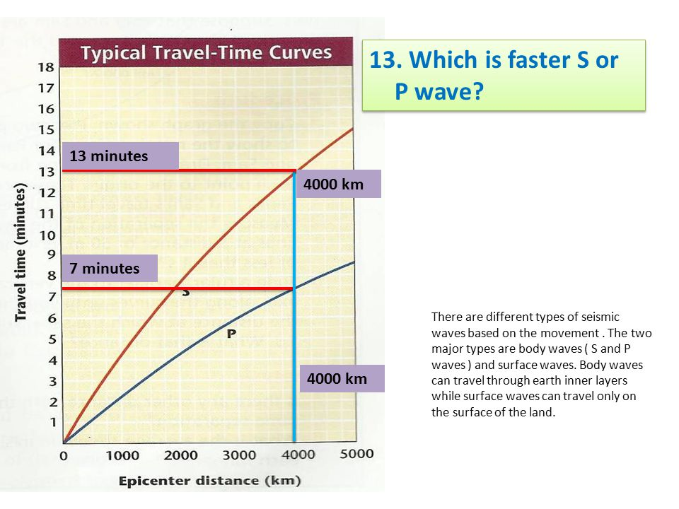 13. Which is faster S or P wave