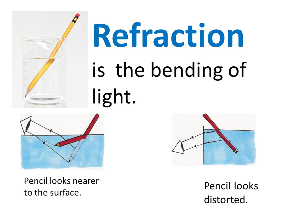 Refraction is the bending of light. Pencil looks distorted.