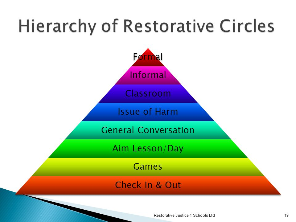 Hierarchy of Restorative Circles