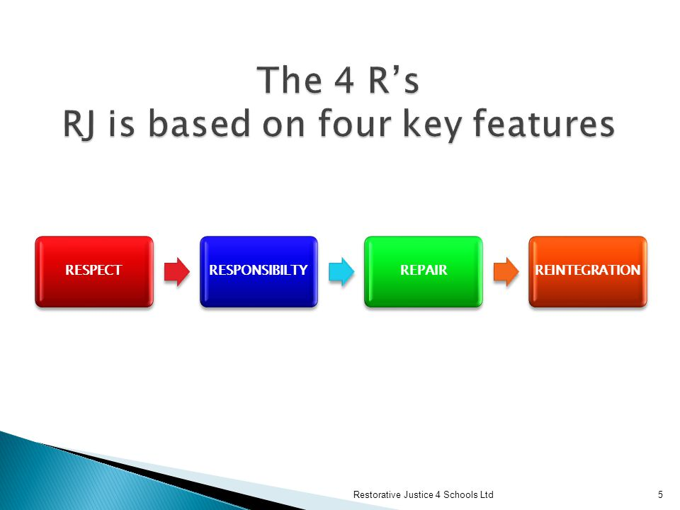 The 4 R's RJ is based on four key features