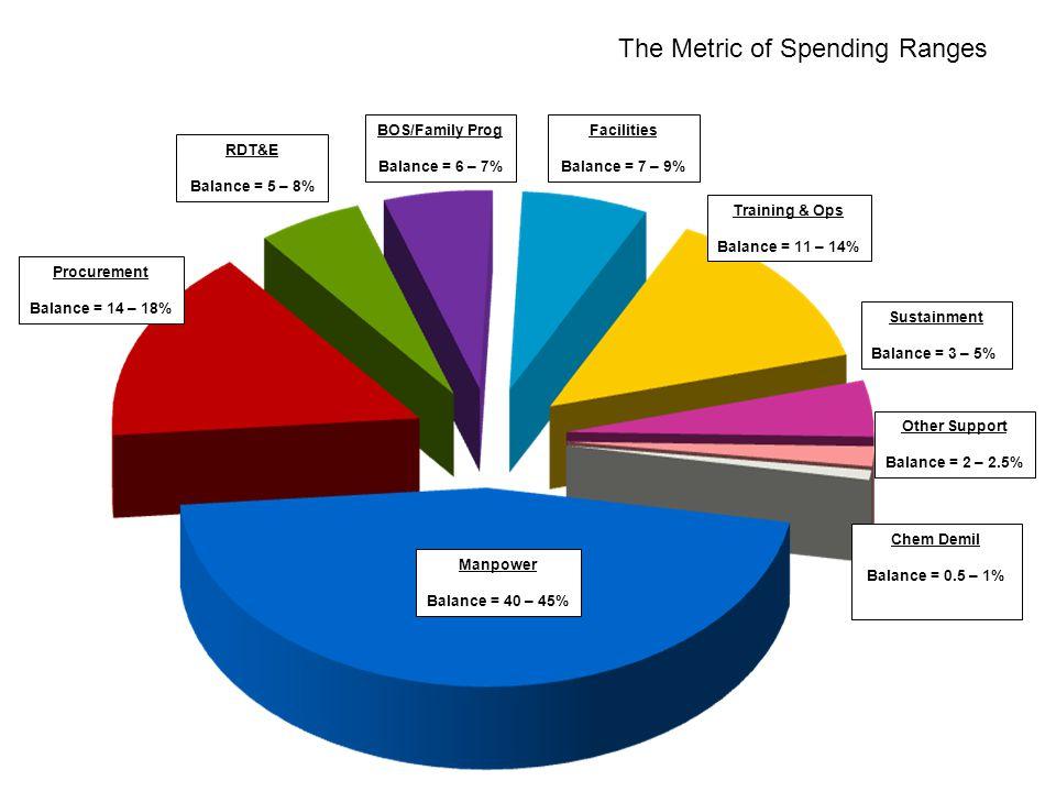 Balanced Spending The Metric of Spending Ranges Manpower