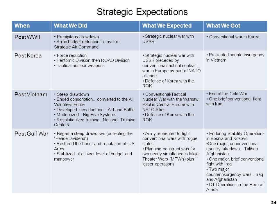 Strategic Expectations