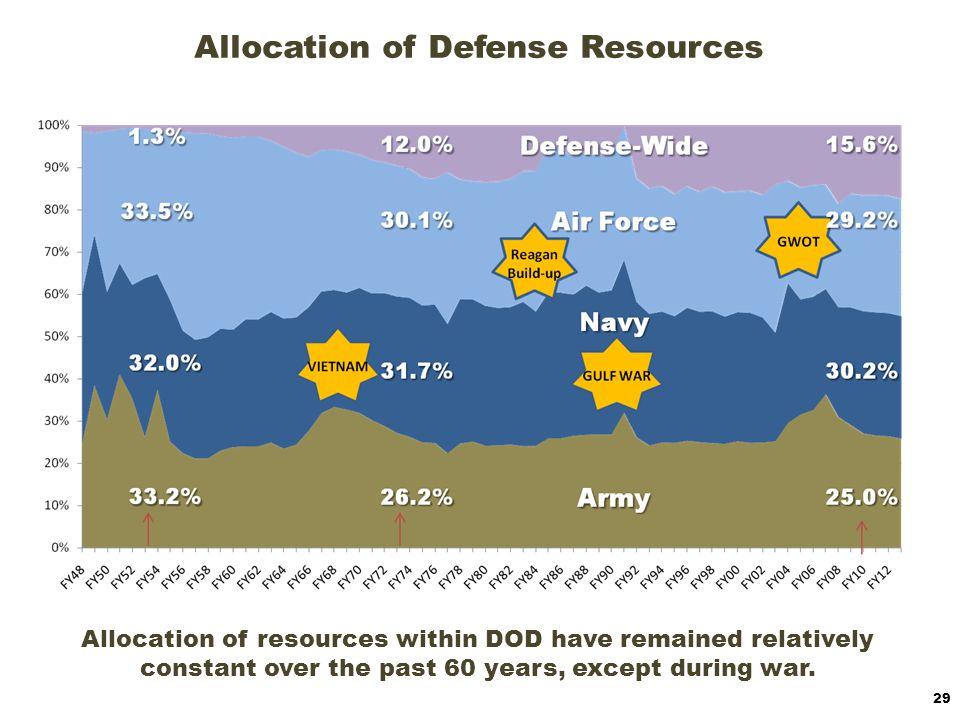 Allocation of Defense Resources
