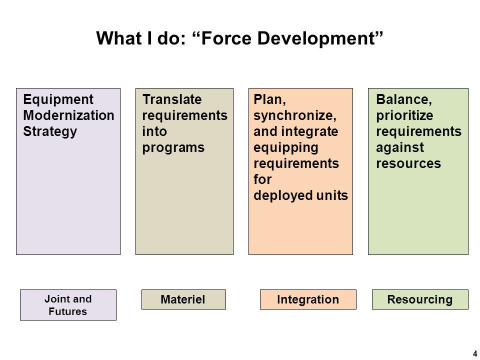 What I do: Force Development
