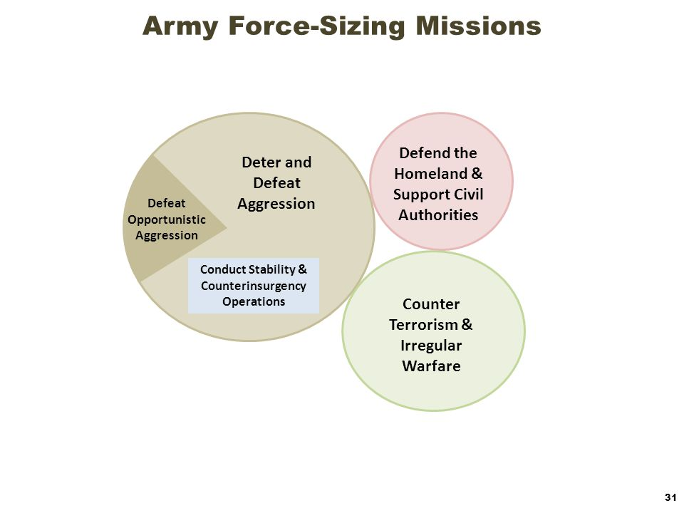 Army Force-Sizing Missions