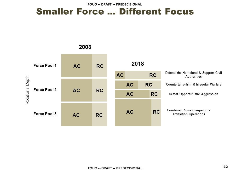 Smaller Force ... Different Focus
