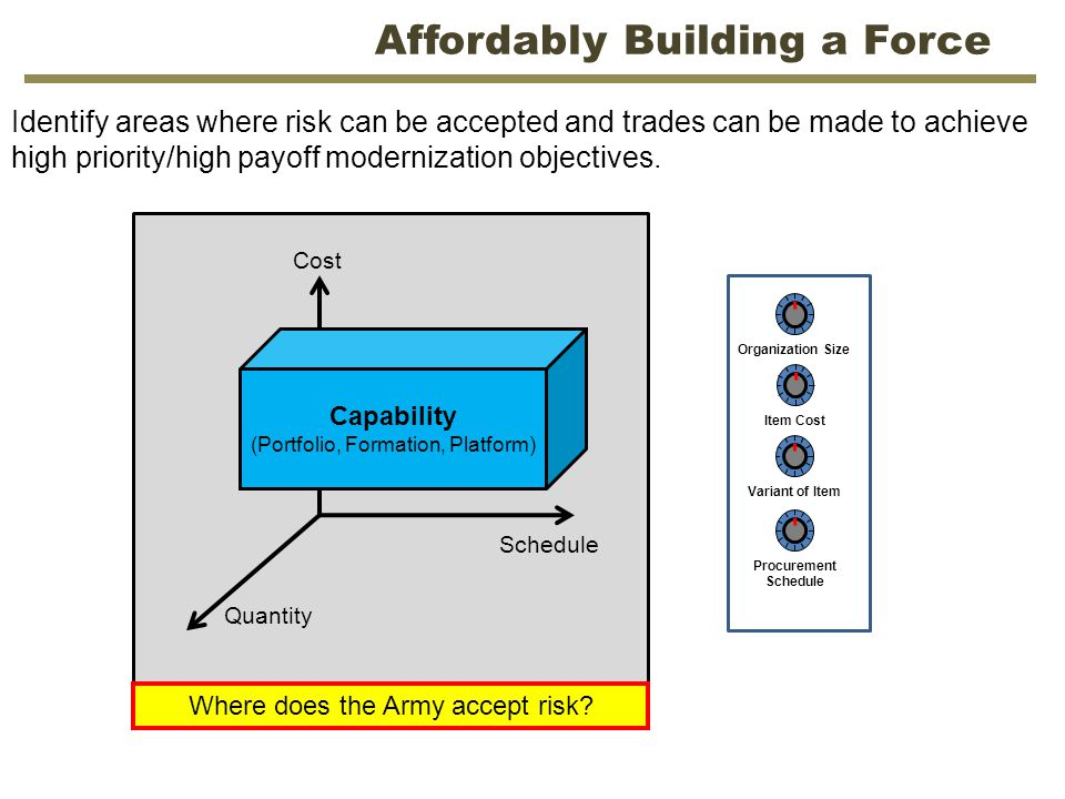 Affordably Building a Force