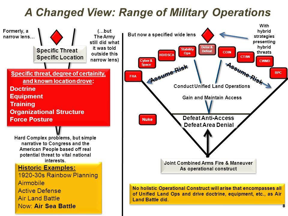 A Changed View: Range of Military Operations
