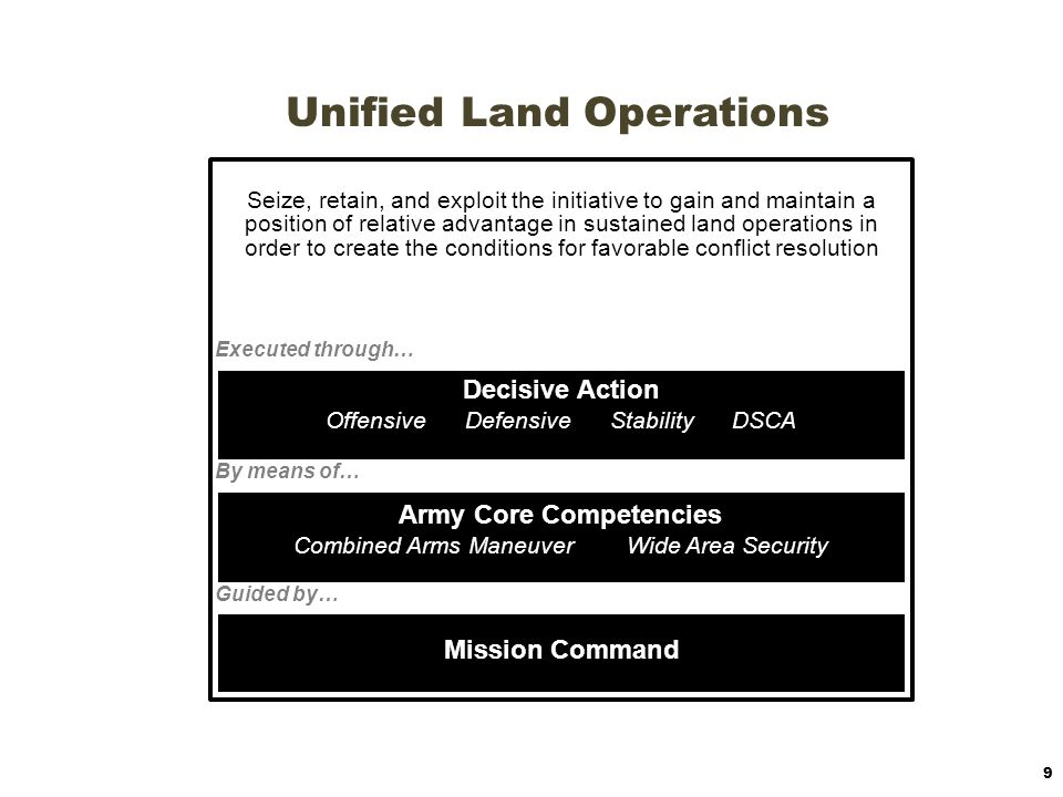 Unified Land Operations