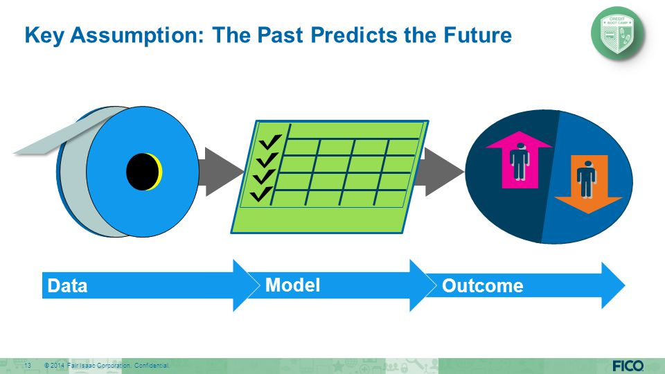 Key Assumption: The Past Predicts the Future