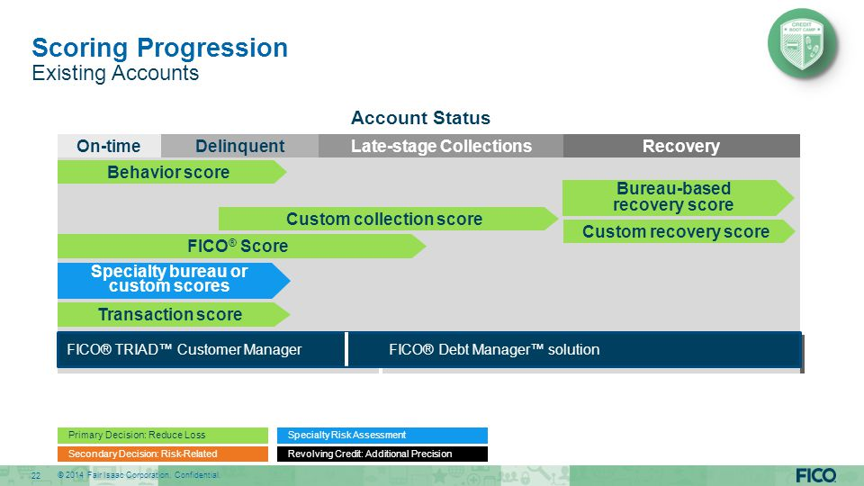 Scoring Progression Existing Accounts Account Status On-time
