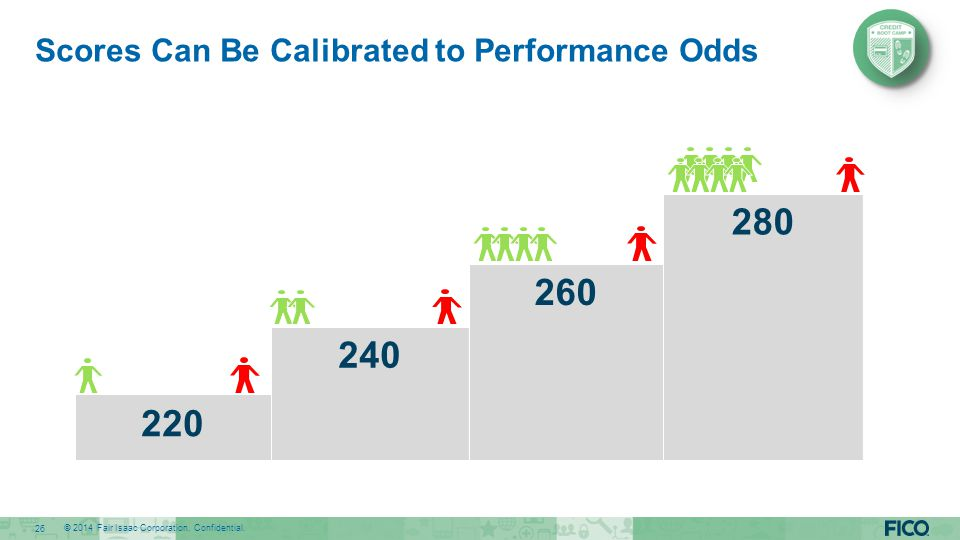 Scores Can Be Calibrated to Performance Odds