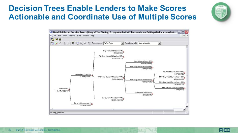 Decision Trees Enable Lenders to Make Scores Actionable and Coordinate Use of Multiple Scores