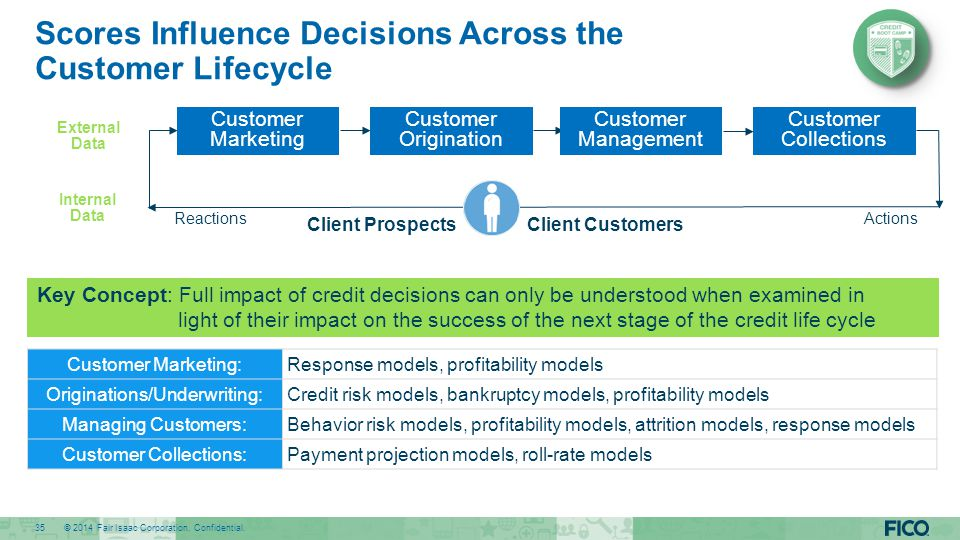 Scores Influence Decisions Across the Customer Lifecycle