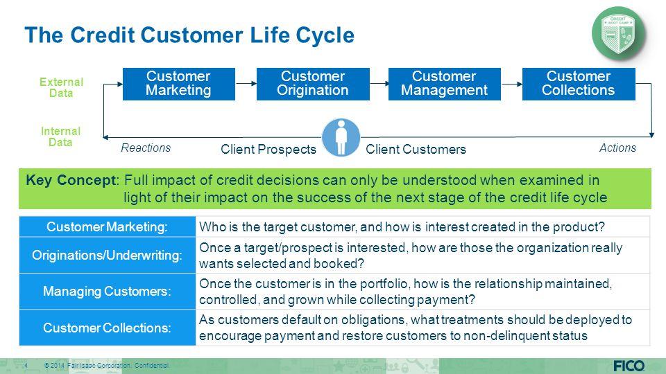 The Credit Customer Life Cycle