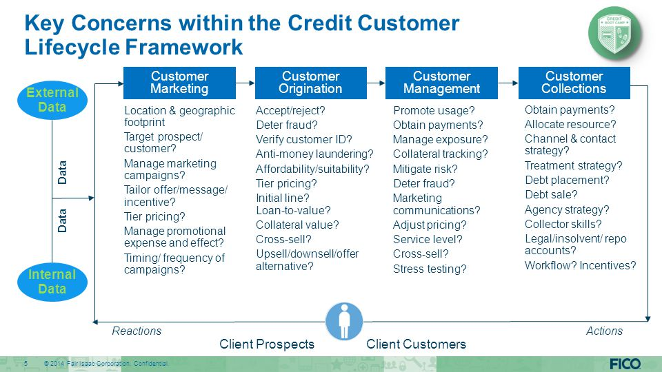 Key Concerns within the Credit Customer Lifecycle Framework