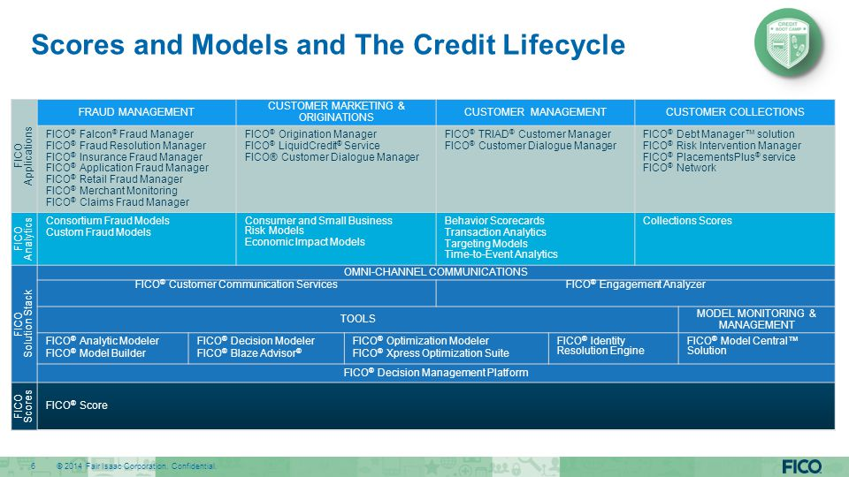 Scores and Models and The Credit Lifecycle