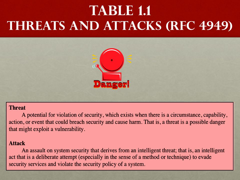 Table 1.1 Threats and Attacks (RFC 4949)