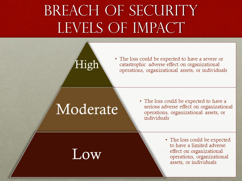 Breach of Security Levels of Impact