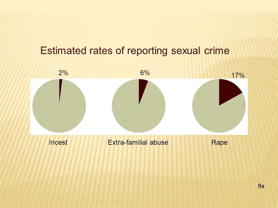 Estimated rates of reporting sexual crime