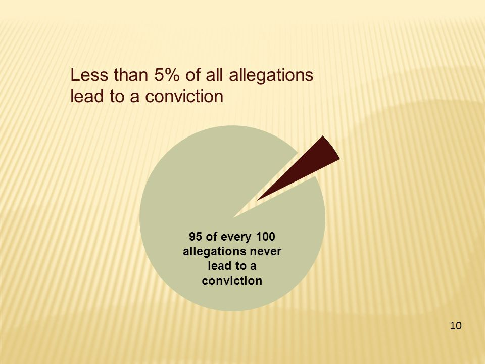 Less than 5% of all allegations lead to a conviction