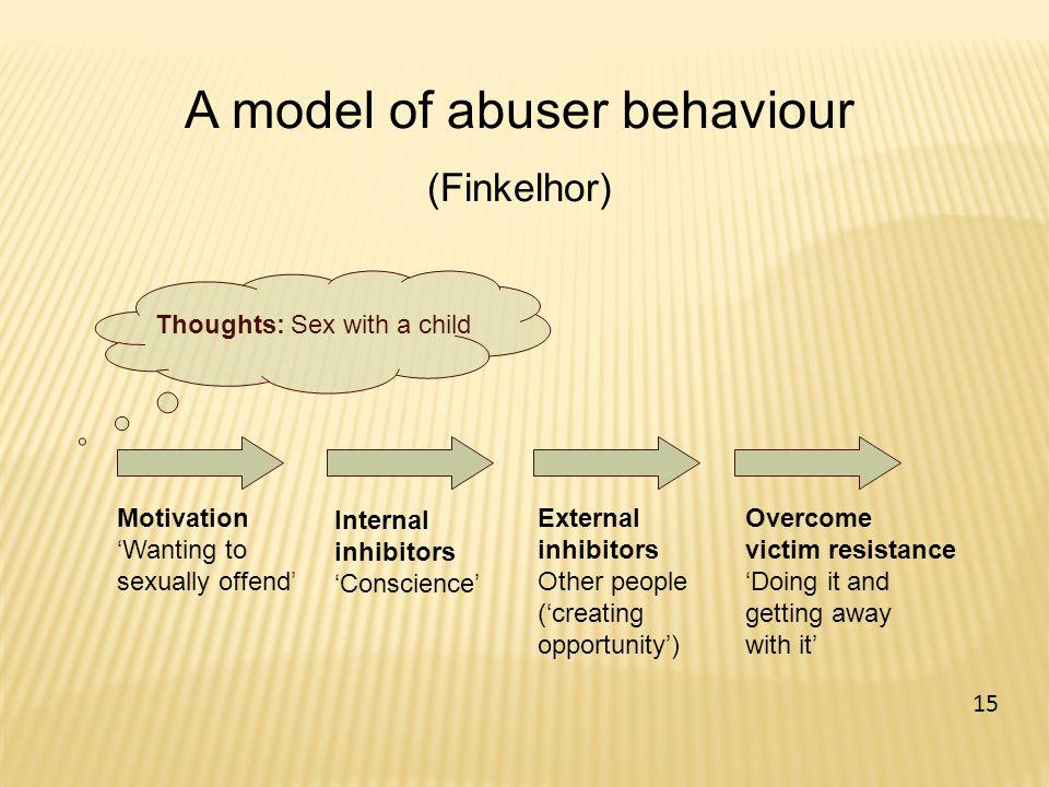 A model of abuser behaviour