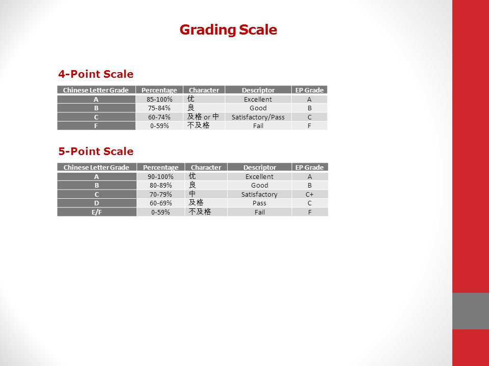 Grading Scale 4-Point Scale 5-Point Scale Chinese Letter Grade