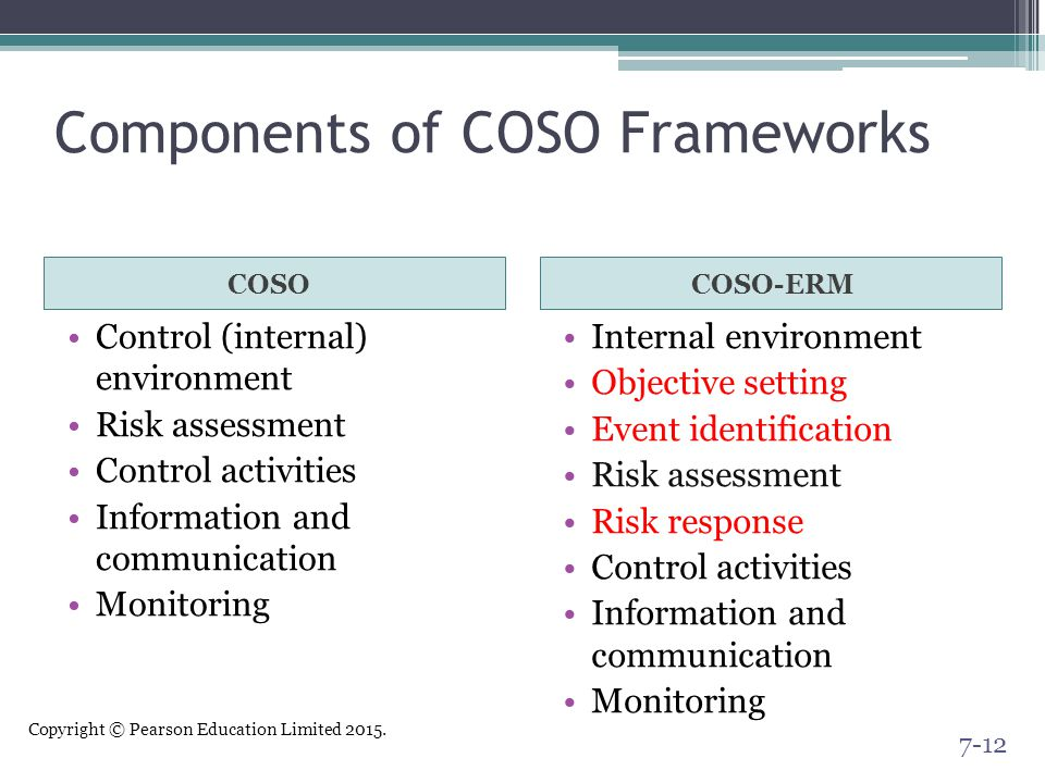 Components of COSO Frameworks