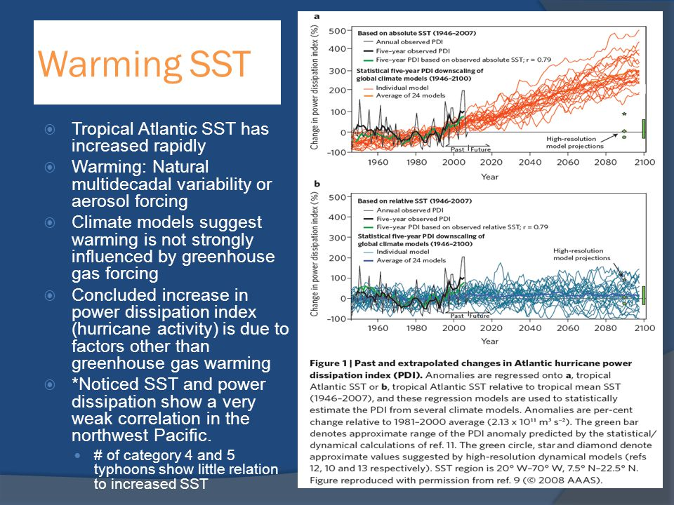 Warming SST Tropical Atlantic SST has increased rapidly