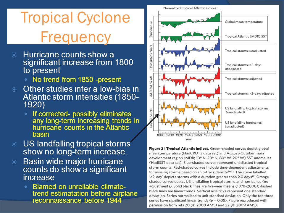 Tropical Cyclone Frequency