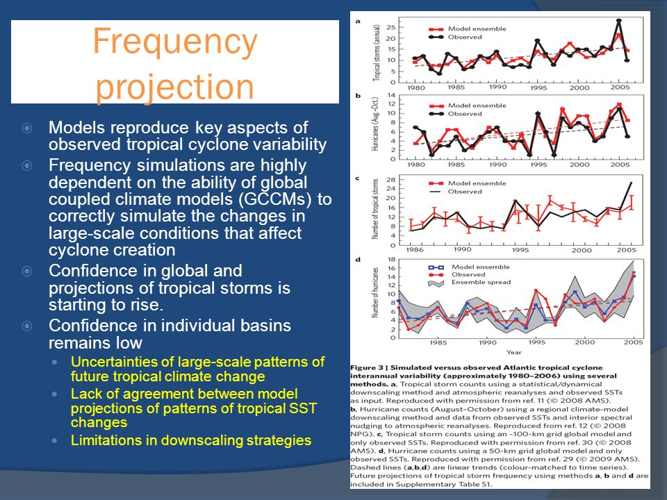 Frequency projection Models reproduce key aspects of observed tropical cyclone variability.