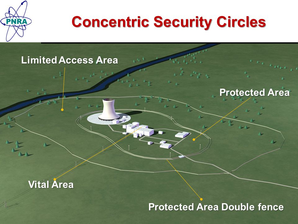 Concentric Security Circles