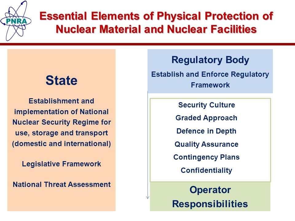 Essential Elements of Physical Protection of Nuclear Material and Nuclear Facilities