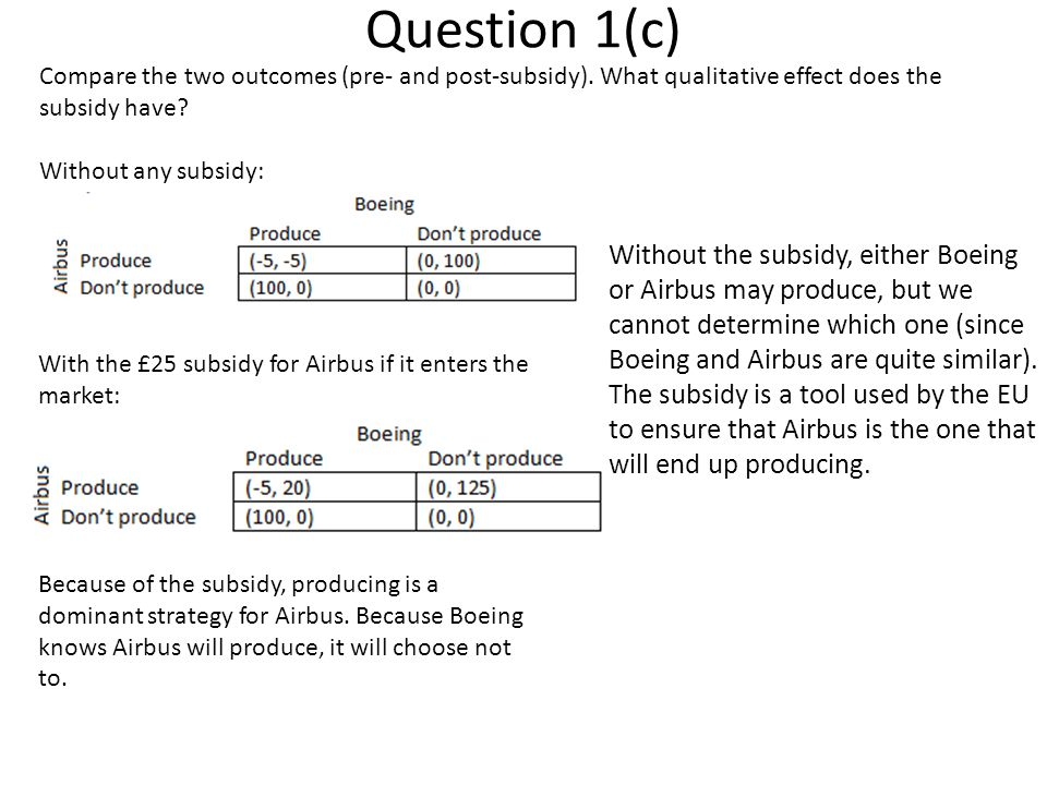 Question 1(c) Compare the two outcomes (pre- and post-subsidy). What qualitative effect does the subsidy have